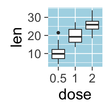 ggplot2 background color, grid lines, R programming