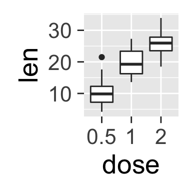 ggplot2 background color, font size, R programming