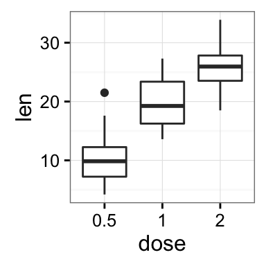 ggplot2 background color, theme_gray and theme_bw, R programming