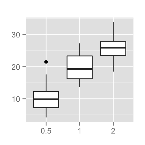 ggplot2 title, axis labels, legend titles, R programming