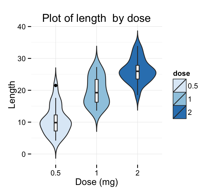 Ggplot2 Violin Plot Quick Start Guide R Software And Data