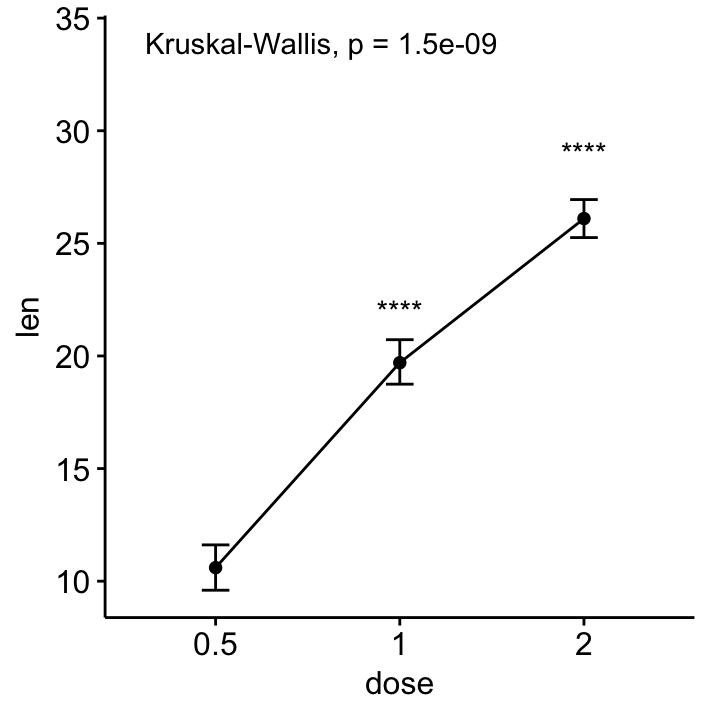 Add P-values and Significance Levels to ggplots   R-bloggers