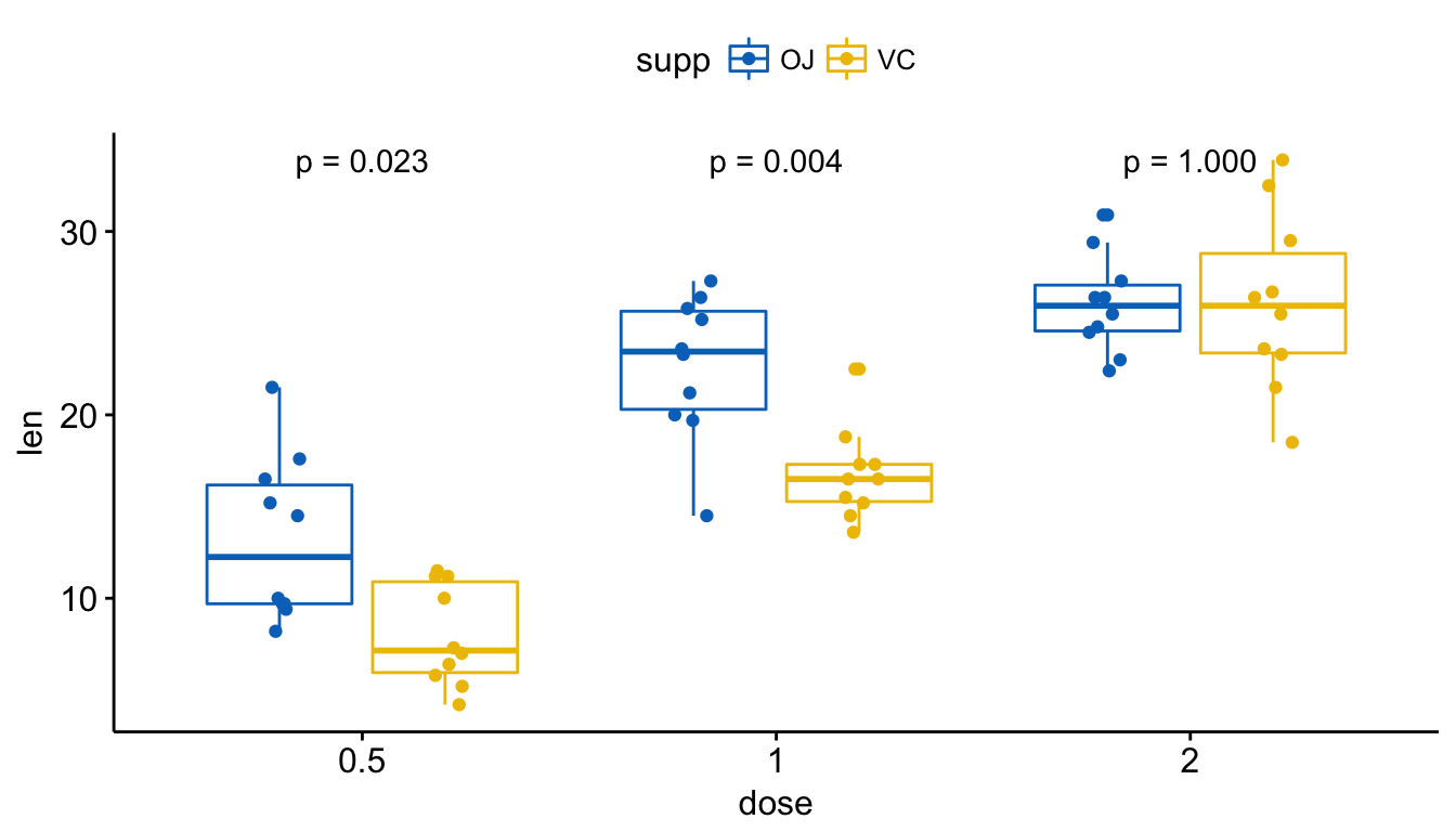 Add P-values and Significance Levels to ggplots | R-bloggers