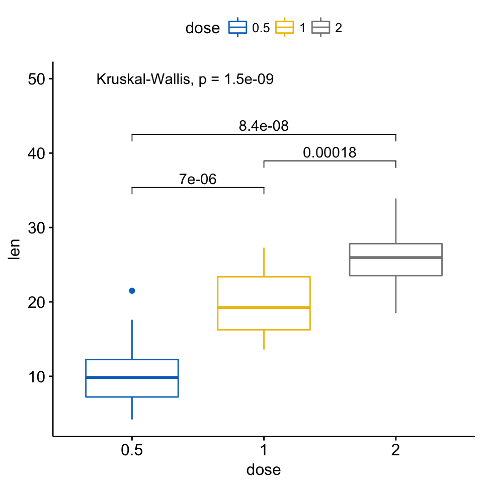Add P Values And Significance Levels To Ggplots R Bloggers
