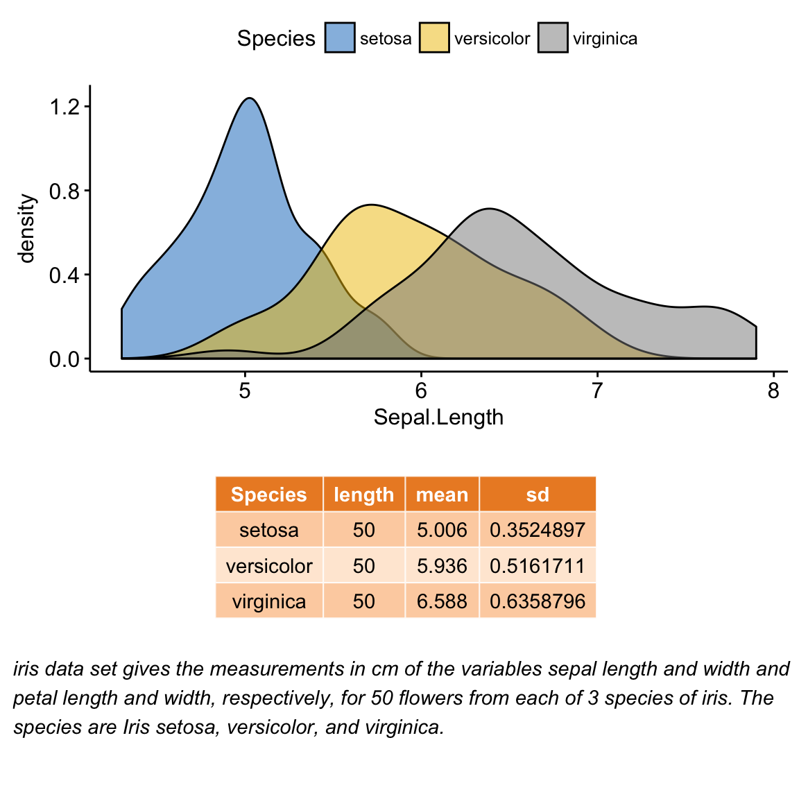 ggplot2 – Easy way to mix multiple graphs on the same page