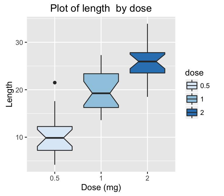 Data VisualizationEasy Guides