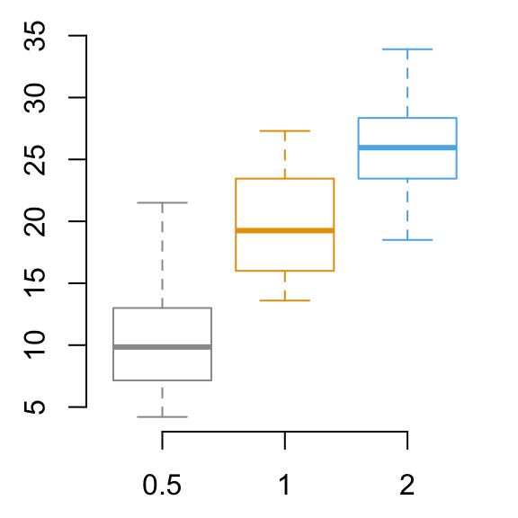 ggplot2 the elements for elegant data visualization in r pdf