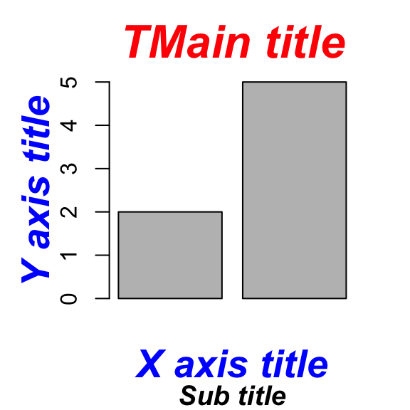 Add titles to a plot