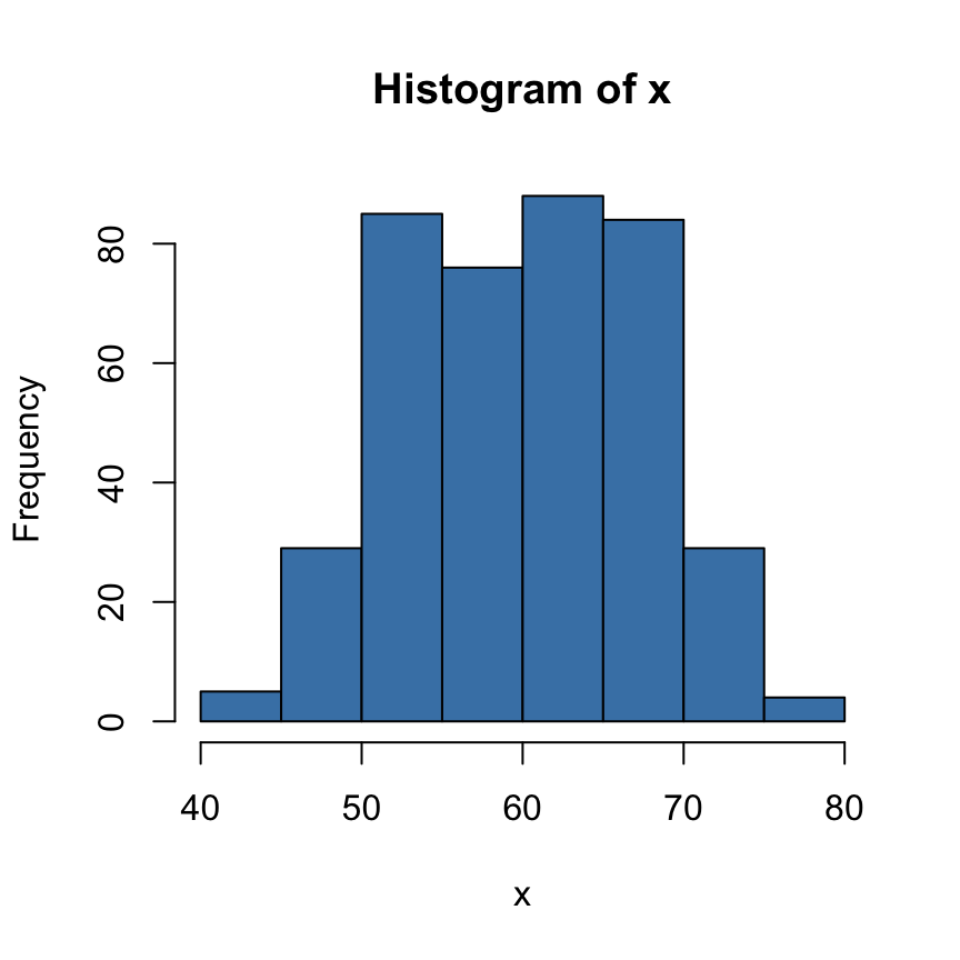 relationship of a histogram to an xbar and chart