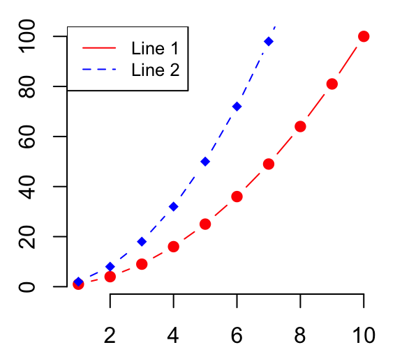 Line Plots - R Base Graphs - Easy Guides - Wiki - STHDA