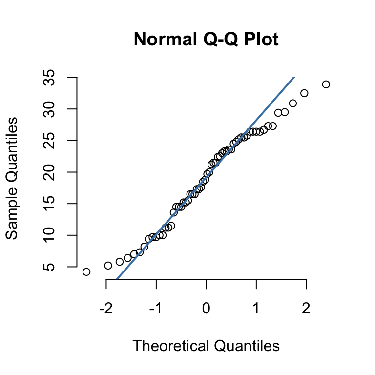 QQ-plots: Quantile-Quantile plots - R Base Graphs - Easy Guides