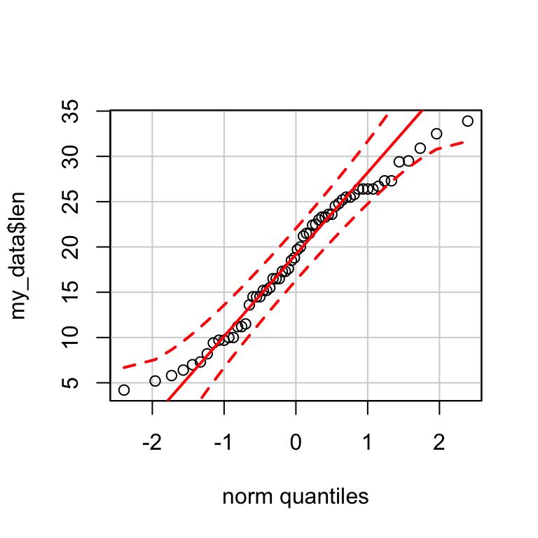 QQ-plots: Quantile-Quantile plots - R Base Graphs - Easy Guides ...