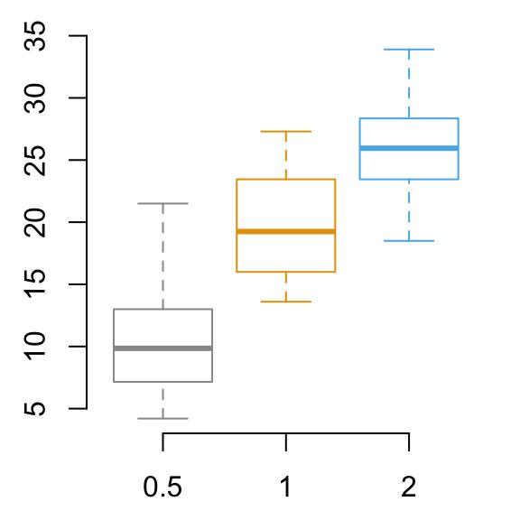 R Base Graphs - Easy Guides - Wiki - STHDA