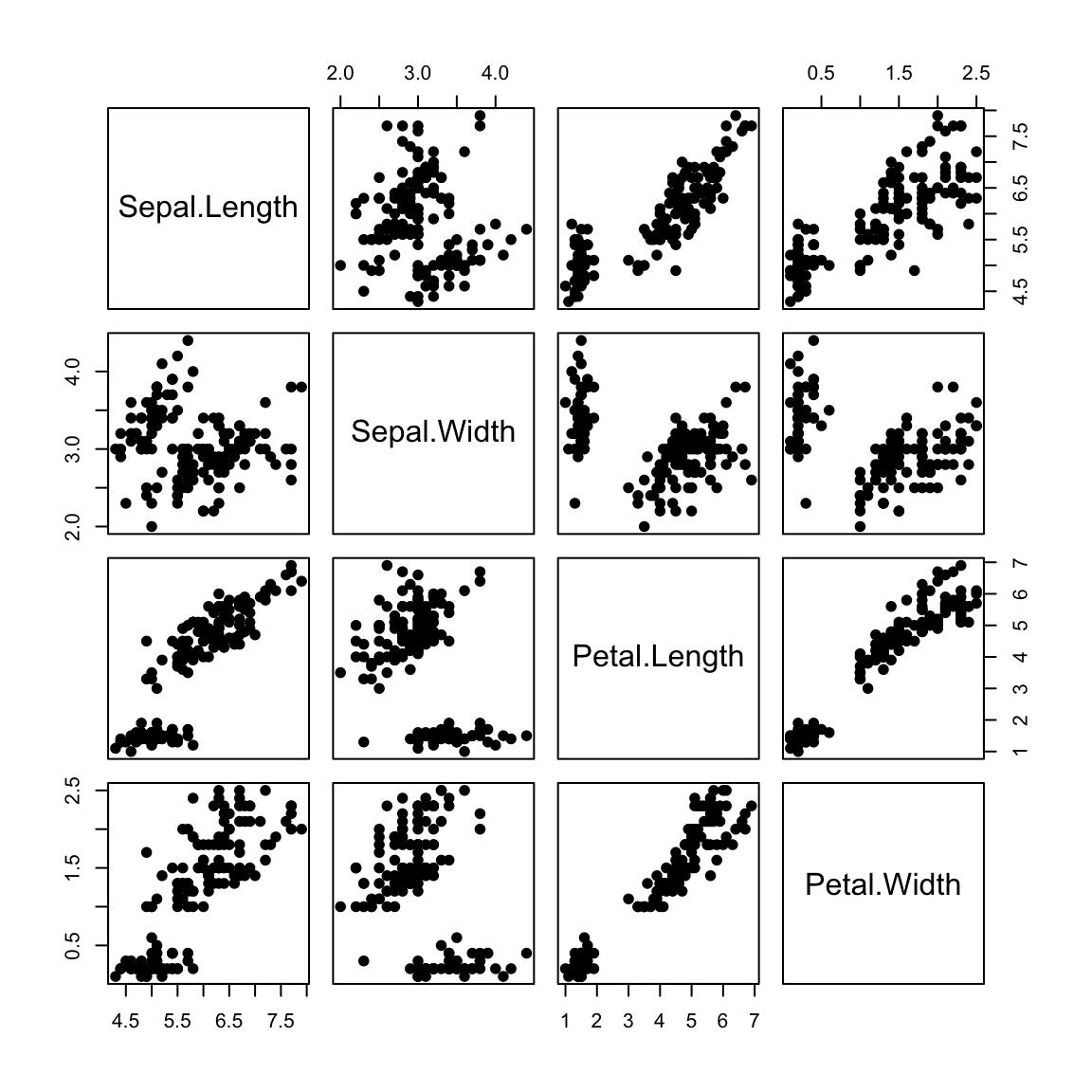 Scatter plot matrices r base graphs easy guides wiki sthda r base scatter plot matrices pairs ccuart Gallery