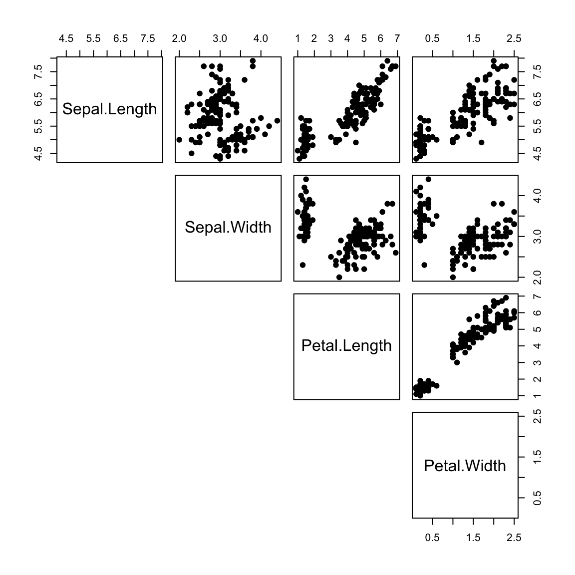 Scatter Plot Matrices - R Base Graphs - Easy Guides - Wiki