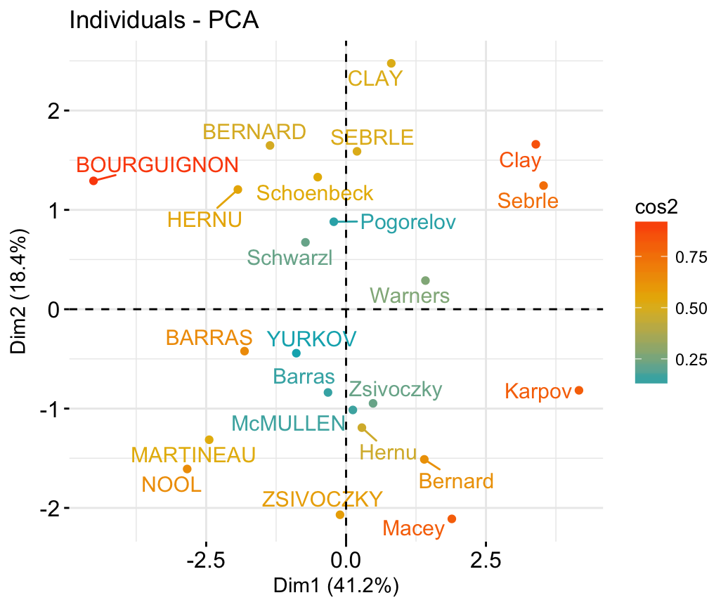Factoextra R Package: Easy Multivariate Data Analyses and