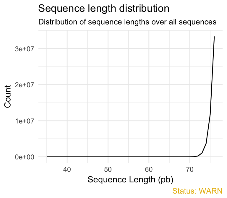 fastqcr: An R Package Facilitating Quality Controls of Sequencing