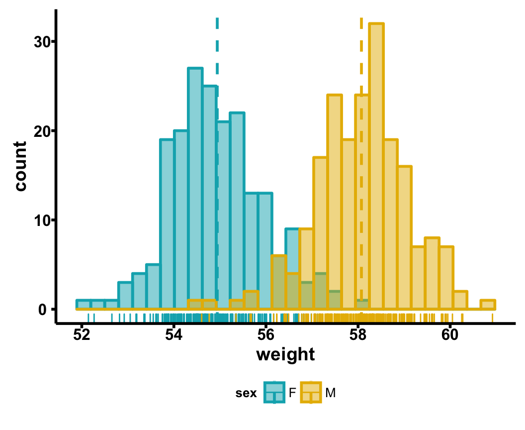 Ggpubr R Package Ggplot2 Based Publication Ready Plots