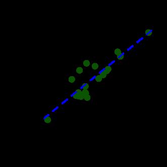 relationship between kendall tau and spearman rho symbol