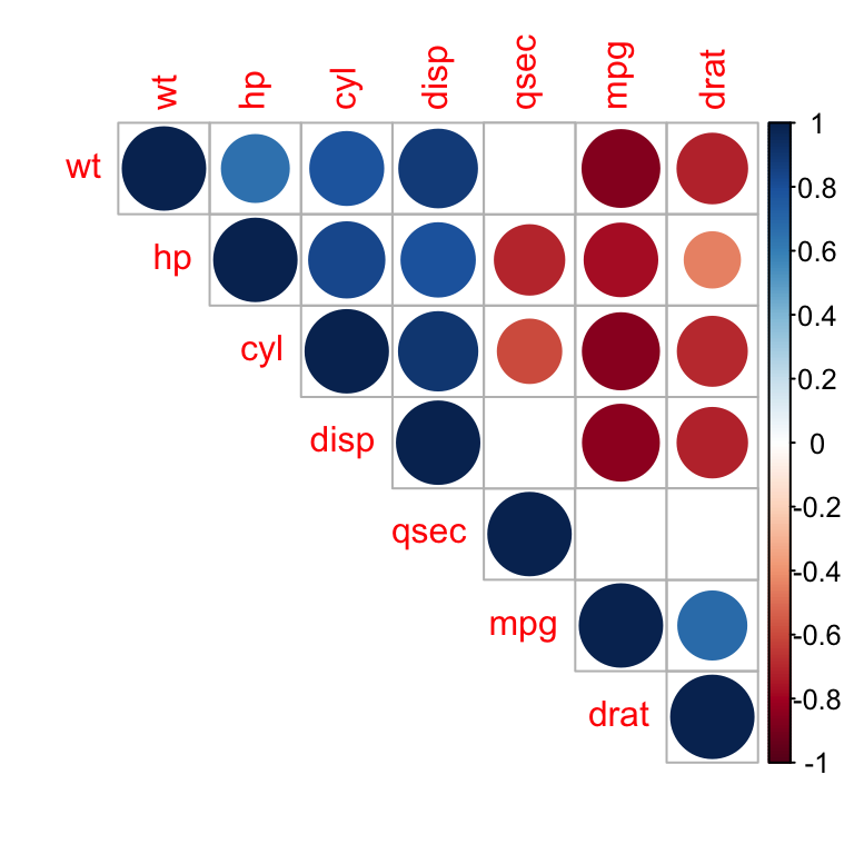 Correlation matrix - R software and statistics