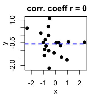 Correlation Test Between Two Variables in R software