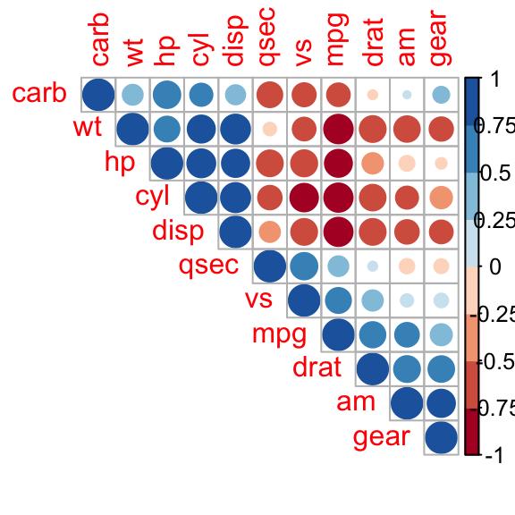 Visualize Correlation Matrix Using Correlogram Easy Guides Wiki Sthda