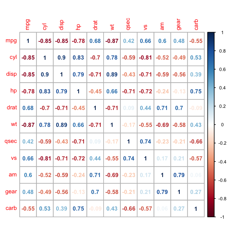 Visualize correlation matrix using correlogram - Easy Guides - Wiki
