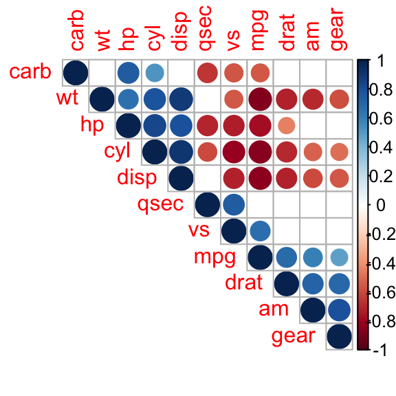 Visualize correlation matrix using correlogram - Easy Guides ...