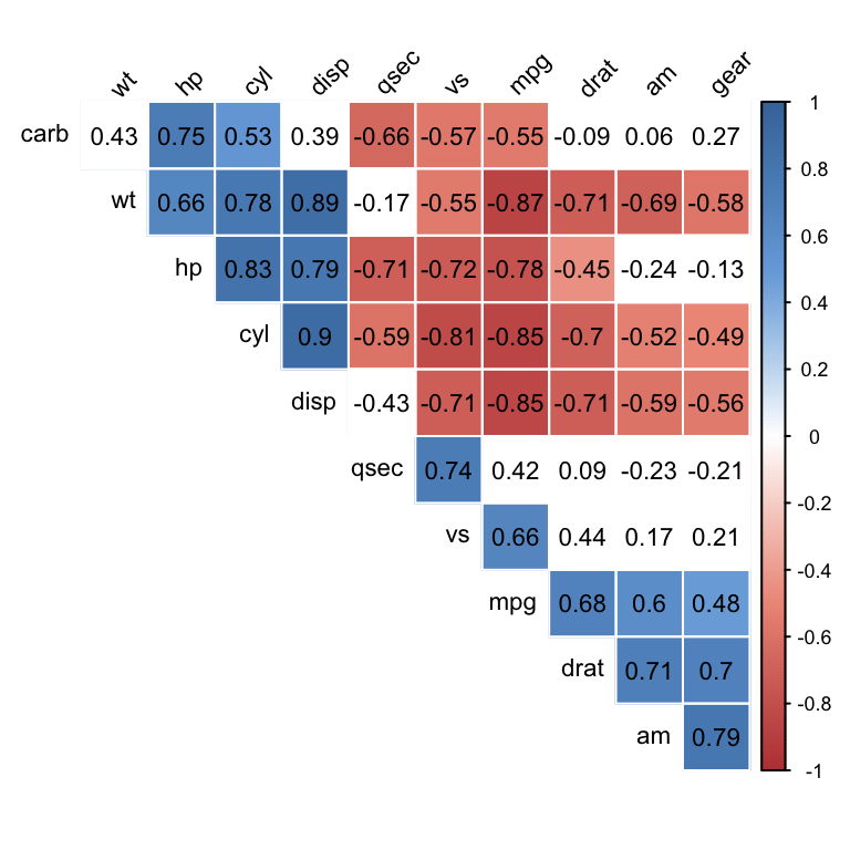 Visualize correlation matrix using correlogram easy for Correlation coefficient r table