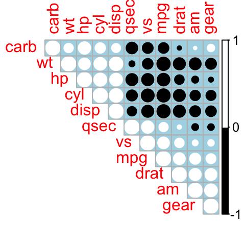 how to read a corelation matrix