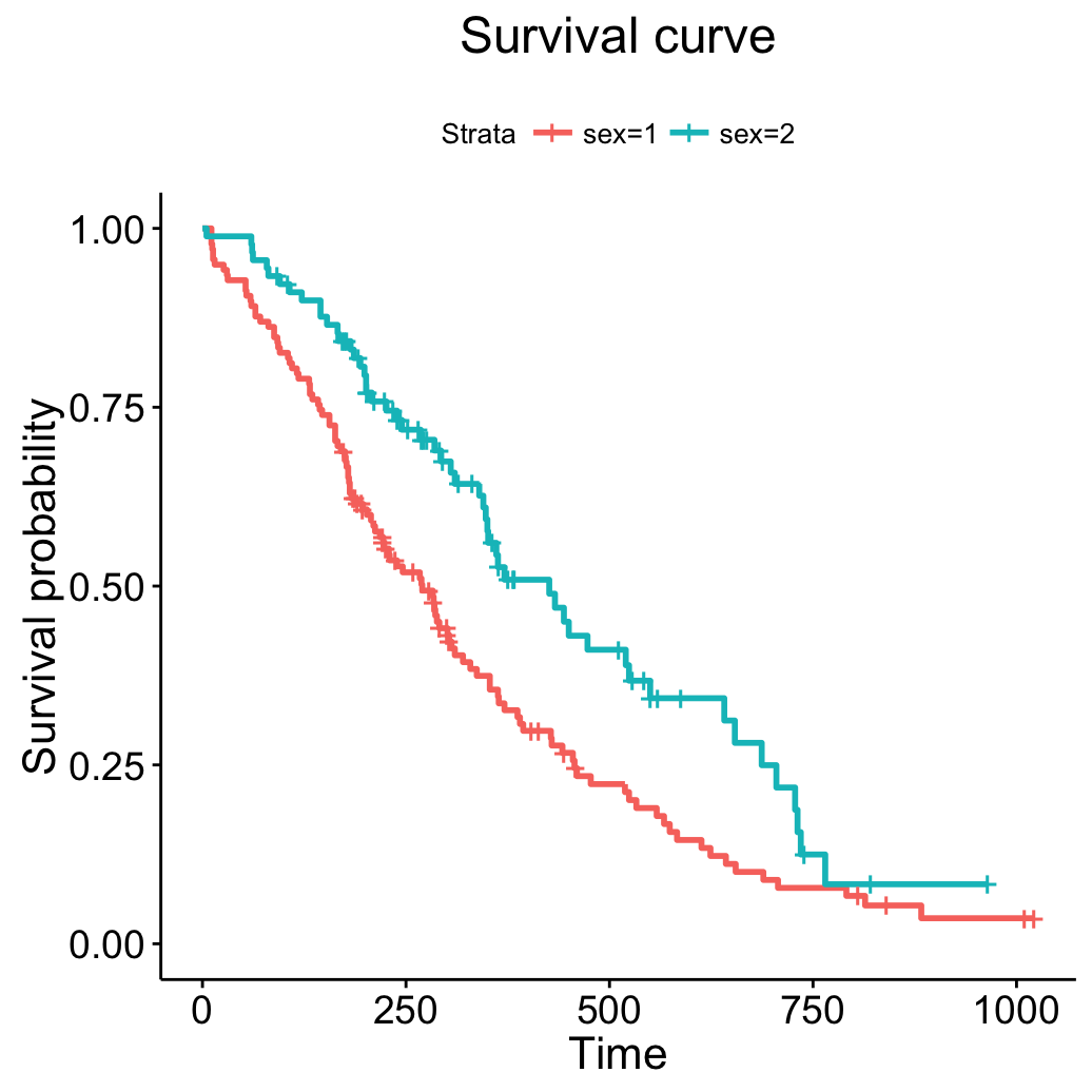 survminer R package: Survival Data Analysis and