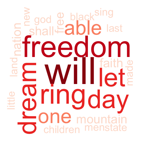 Text Mining Word Cloud Tag Generator Martin Luther King