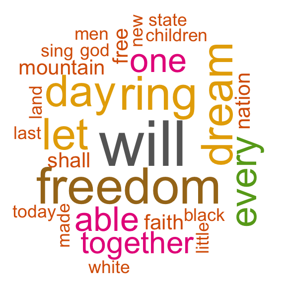 Text Mining Word Cloud Tag Generator Martin Luther King I Have