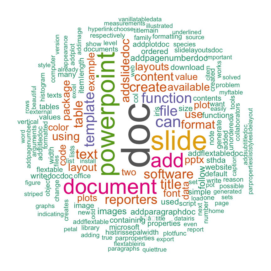 Word cloud generator in R : One killer function to do