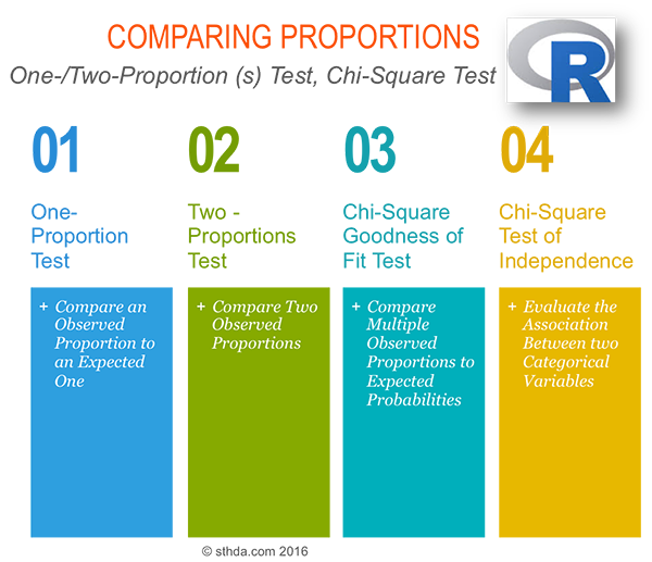Comapring proportions in R