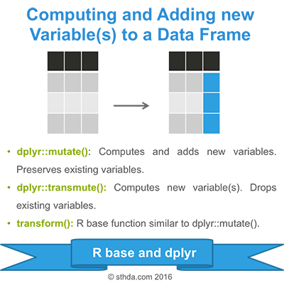 Computing and Adding new Variables to a Data Frame in R - Easy ...