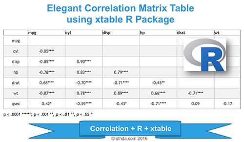 Elegant correlation table using xtable R package - Easy Guides