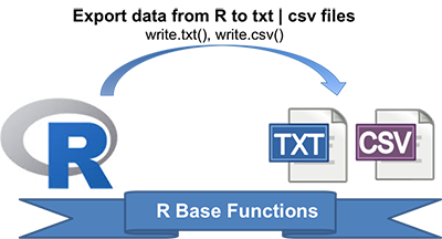 Writing Data From R to txt|csv Files: R Base Functions