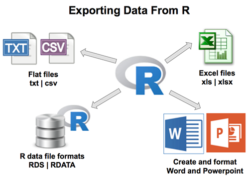 Exporting data from R