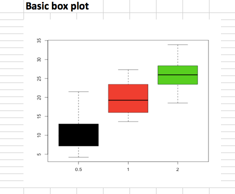 Read and write excel file using R, add plot
