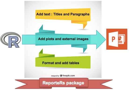 Write a PowerPoint document using R software and ReporteRs package