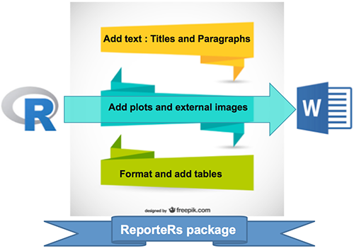 Read and write a Word document using R software and ReporteRs package