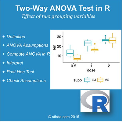 Two-Way ANOVA Test in R - Easy Guides - Wiki - STHDA